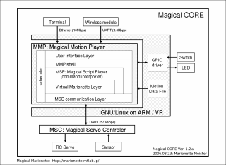 MagicalCORE block diagram